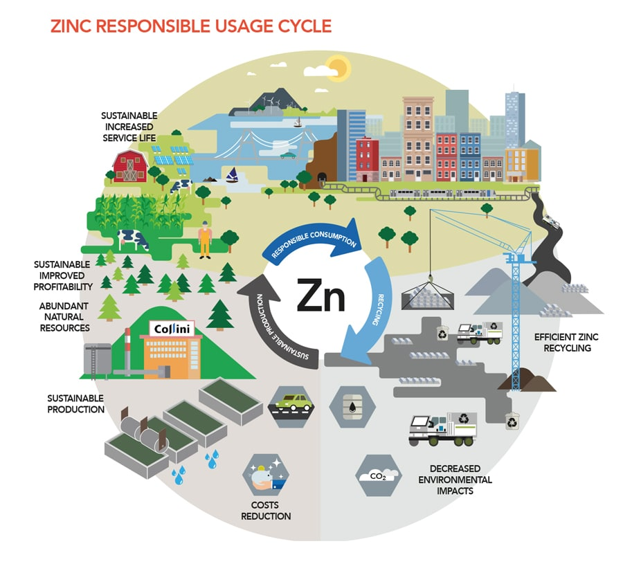 Setting new horizons in electroplating of zinc die castings